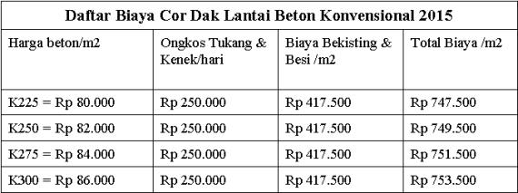 Biaya Cor Konvensional